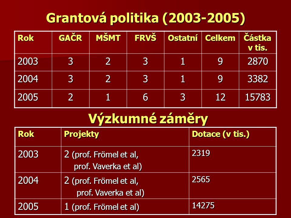 Grantová politika (2003-2005) Výzkumné záměry