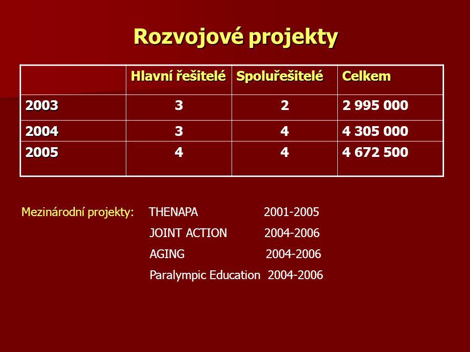 Rozvojové projekty Hlavní řešitelé Spoluřešitelé Celkem 2003 3 2