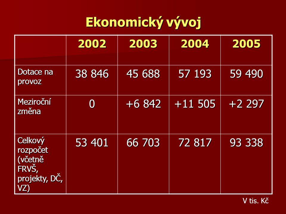 Ekonomický vývoj 2002. 2003. 2004. 2005. Dotace na provoz. 38 846. 45 688. 57 193. 59 490. Meziroční změna.