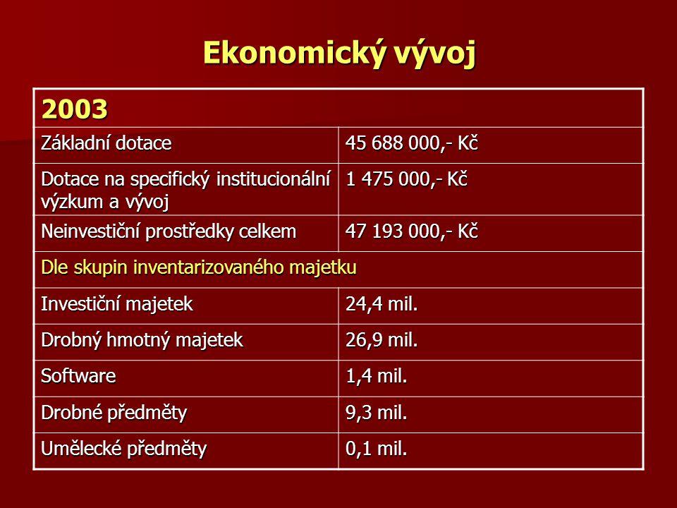 Ekonomický vývoj 2003 Základní dotace 45 688 000,- Kč