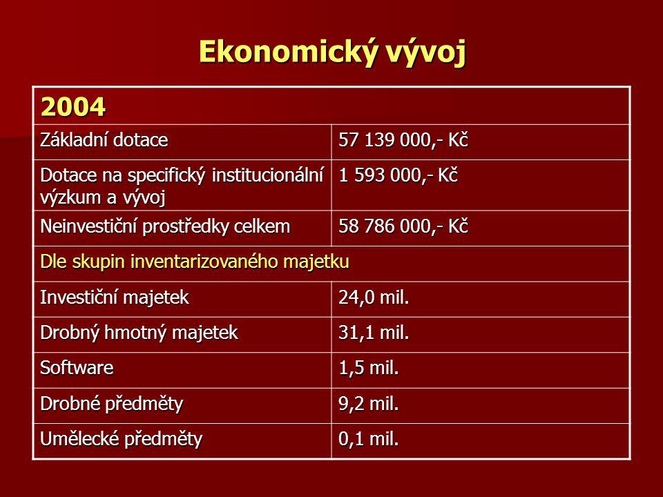 Ekonomický vývoj 2004 Základní dotace 57 139 000,- Kč