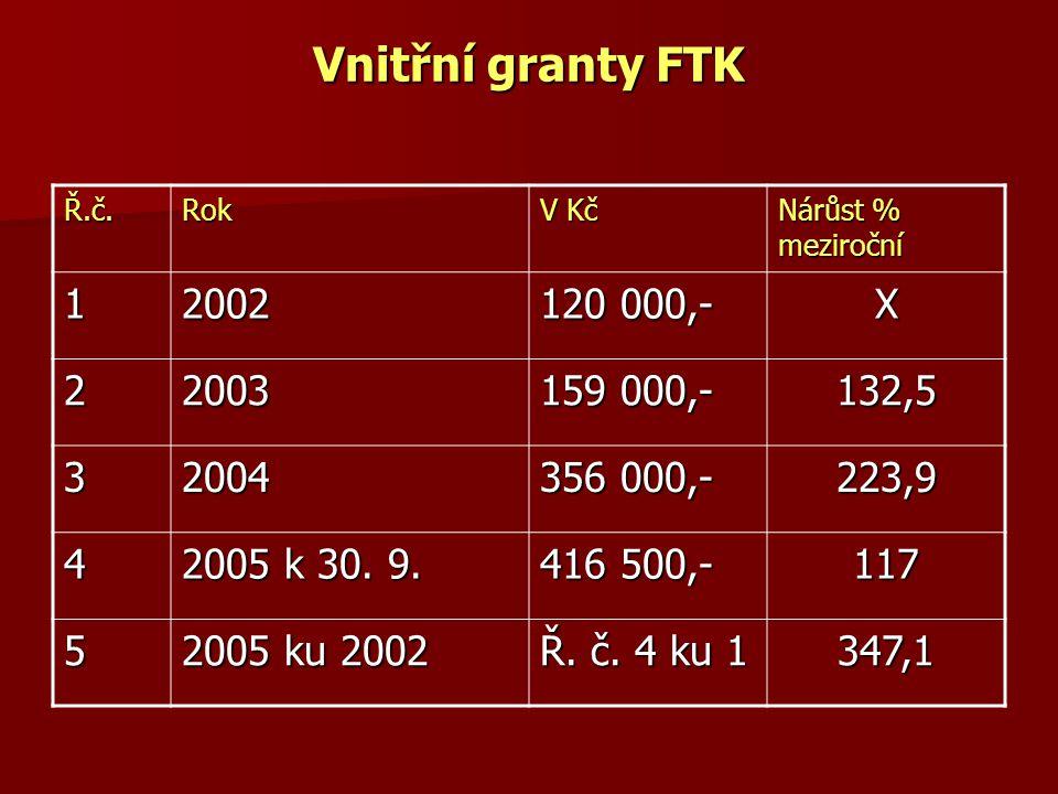 Vnitřní granty FTK Ř.č. Rok. V Kč. Nárůst % meziroční. 1. 2002. 120 000,- X. 2. 2003. 159 000,-