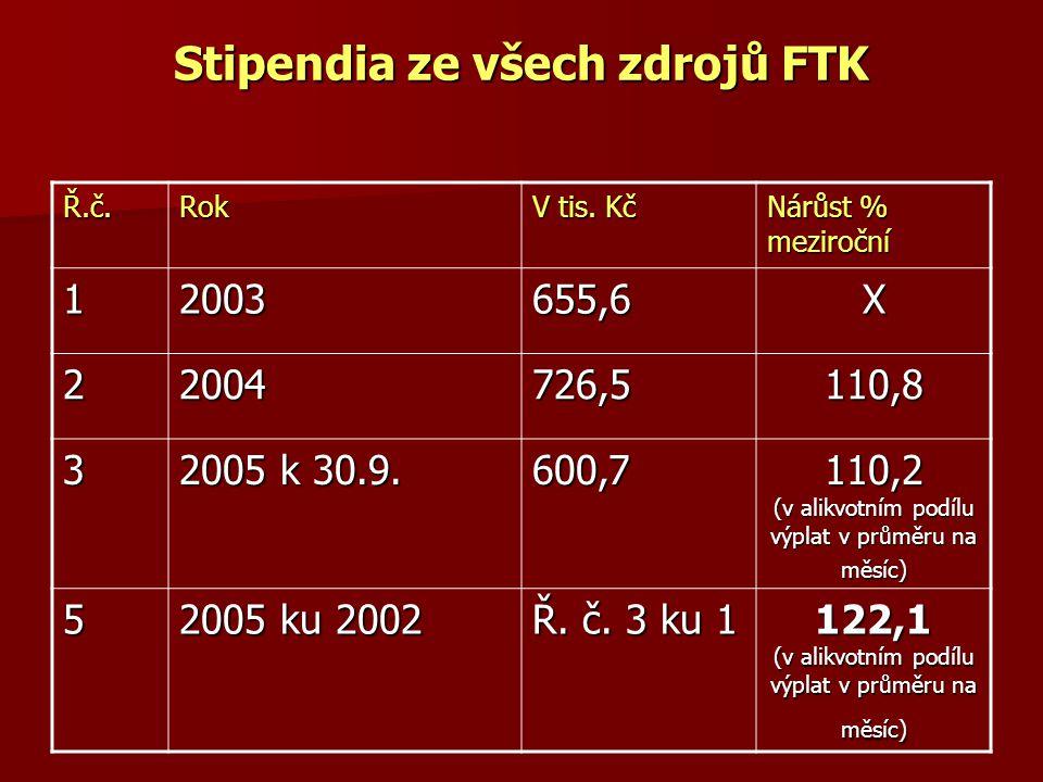 Stipendia ze všech zdrojů FTK