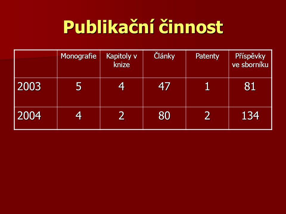 Publikační činnost 2003 5 4 47 1 81 2004 2 80 134 Monografie