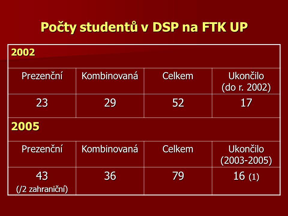 Počty studentů v DSP na FTK UP