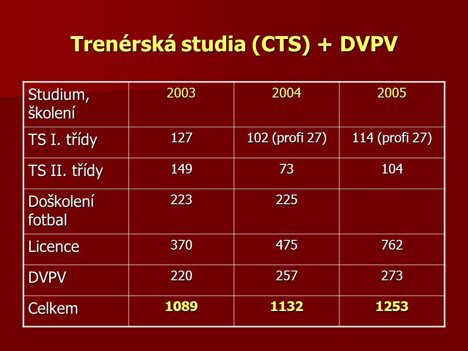 Trenérská studia (CTS) + DVPV