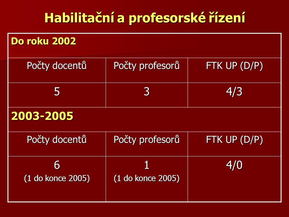 Habilitační a profesorské řízení