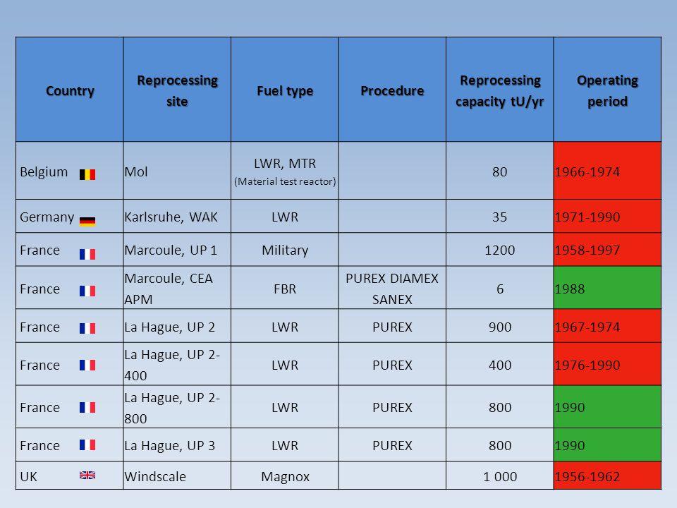 Reprocessing capacity tU/yr