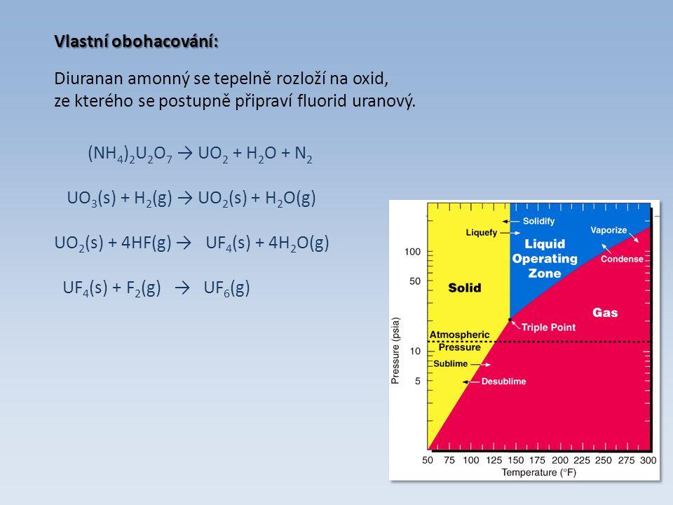 Diuranan amonný se tepelně rozloží na oxid,