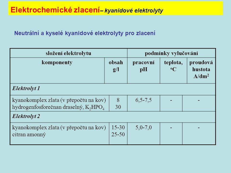 Elektrochemické zlacení– kyanidové elektrolyty
