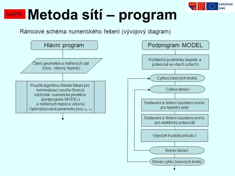 Metoda sítí – program NAP8