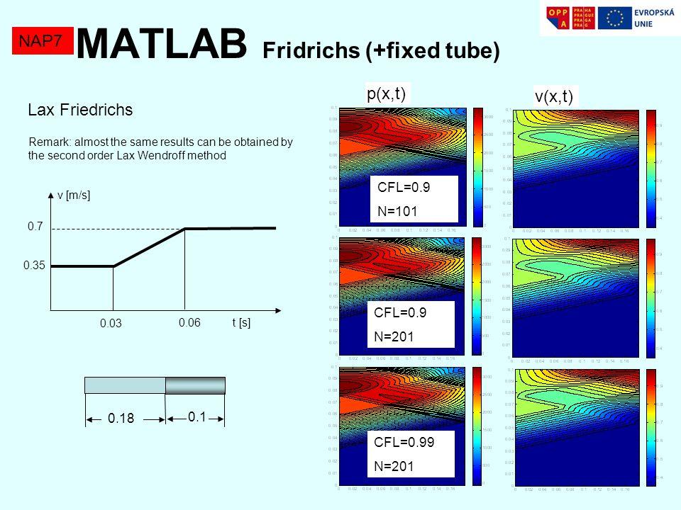 MATLAB Fridrichs (+fixed tube)