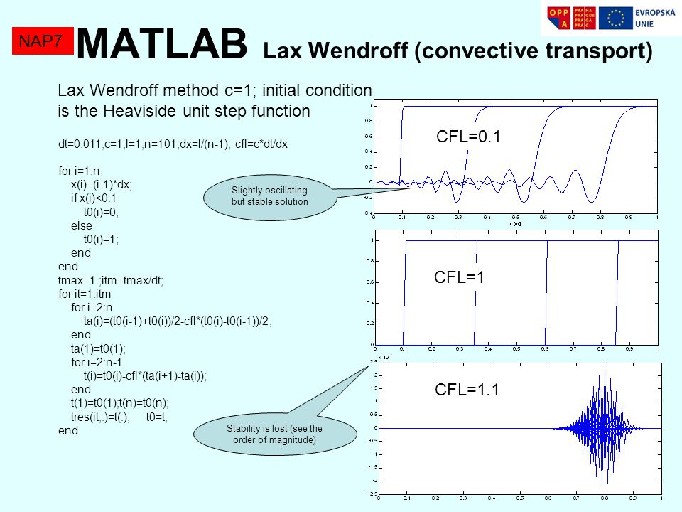 MATLAB Lax Wendroff (convective transport)