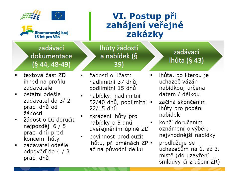 VI. Postup při zahájení veřejné zakázky