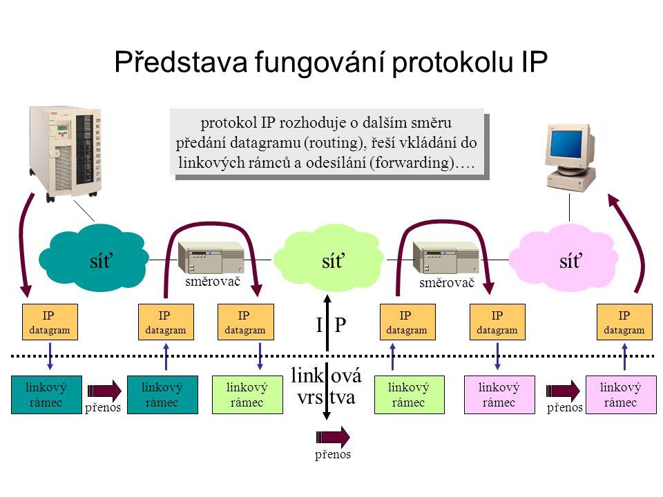 Představa fungování protokolu IP