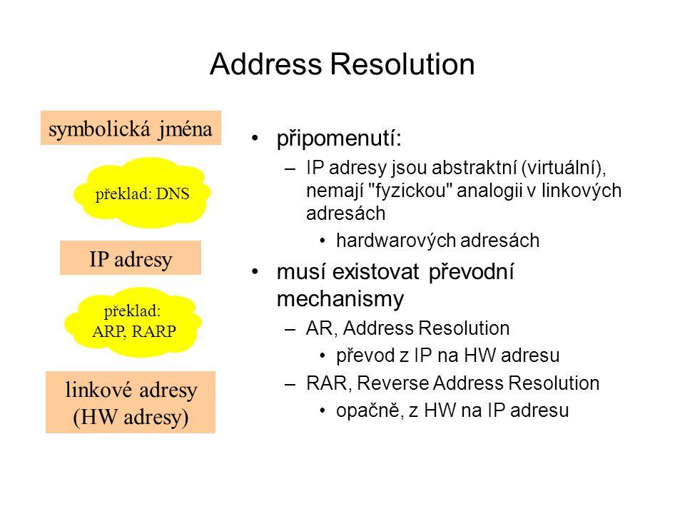 Address Resolution symbolická jména připomenutí: