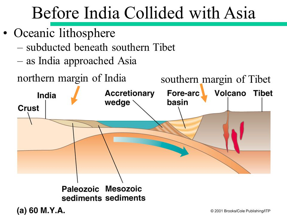 Before India Collided with Asia