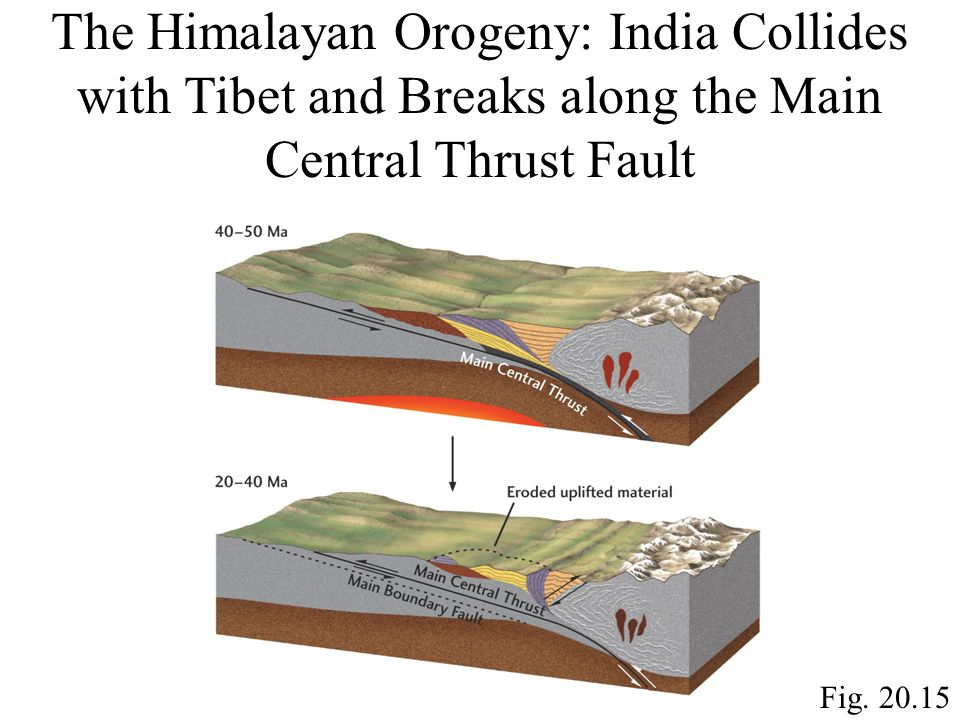 The Himalayan Orogeny: India Collides with Tibet and Breaks along the Main Central Thrust Fault