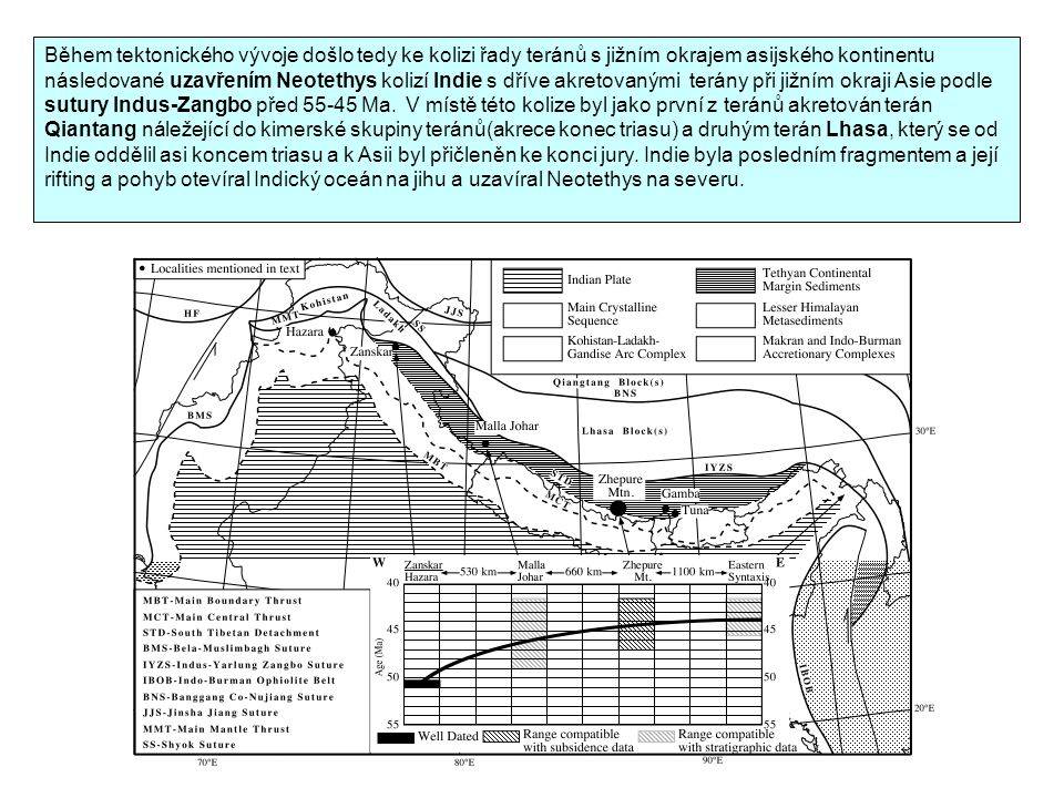 Během tektonického vývoje došlo tedy ke kolizi řady teránů s jižním okrajem asijského kontinentu následované uzavřením Neotethys kolizí Indie s dříve akretovanými terány při jižním okraji Asie podle sutury Indus-Zangbo před 55-45 Ma.