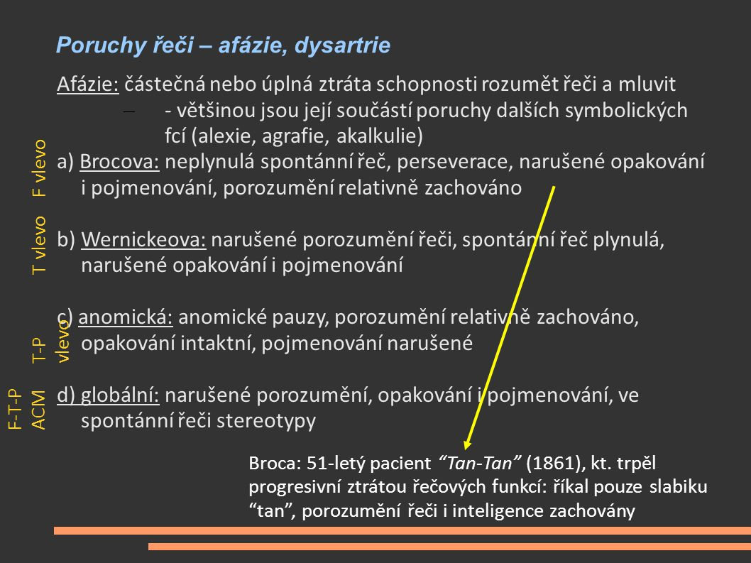 Poruchy řeči – afázie, dysartrie