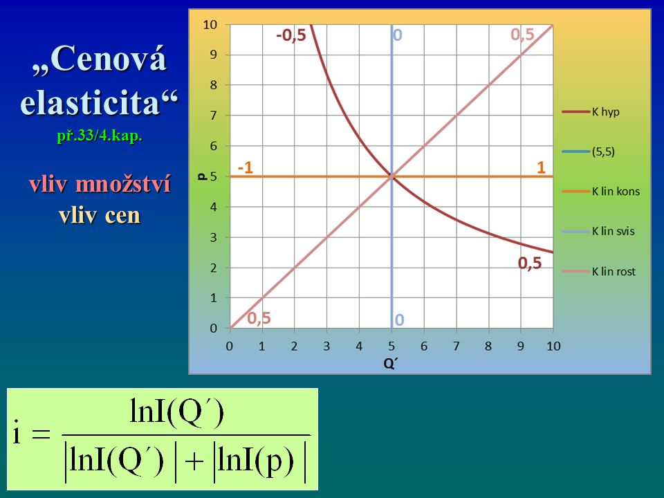 """""""Cenová elasticita př.33/4.kap. vliv množství vliv cen"""
