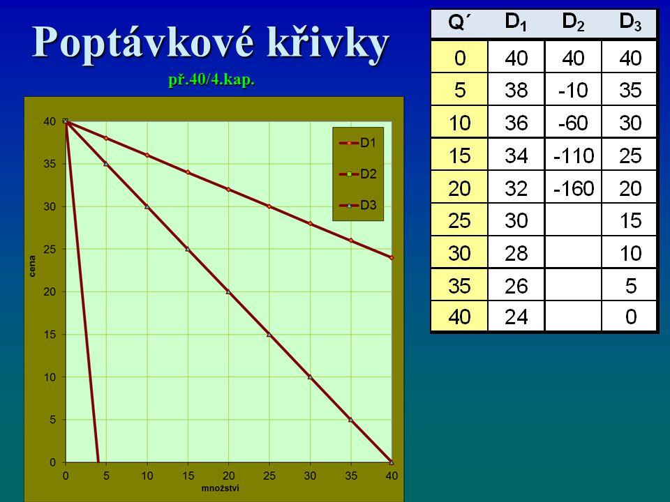 Poptávkové křivky př.40/4.kap.