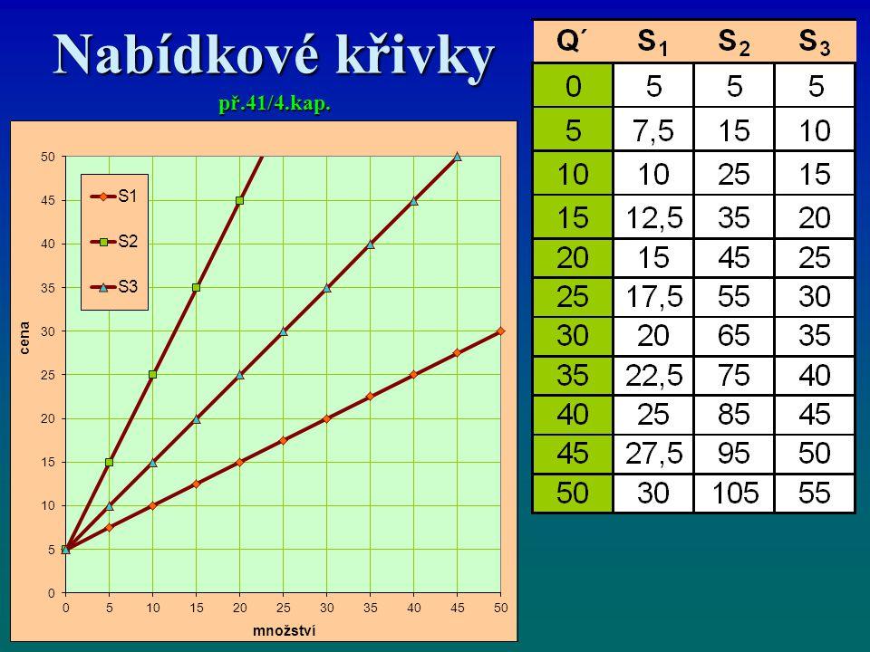 Nabídkové křivky př.41/4.kap.