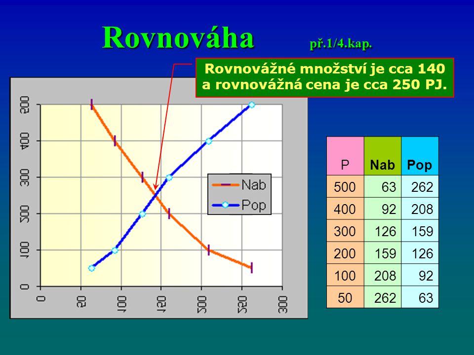 Rovnovážné množství je cca 140 a rovnovážná cena je cca 250 PJ.