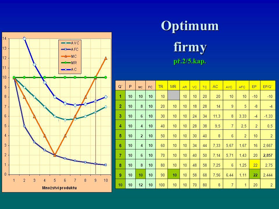 Optimum firmy př.2/5.kap. 1 2 3 4 Q´ P TR MR AC 10 20 -10 8 18 28 14 9