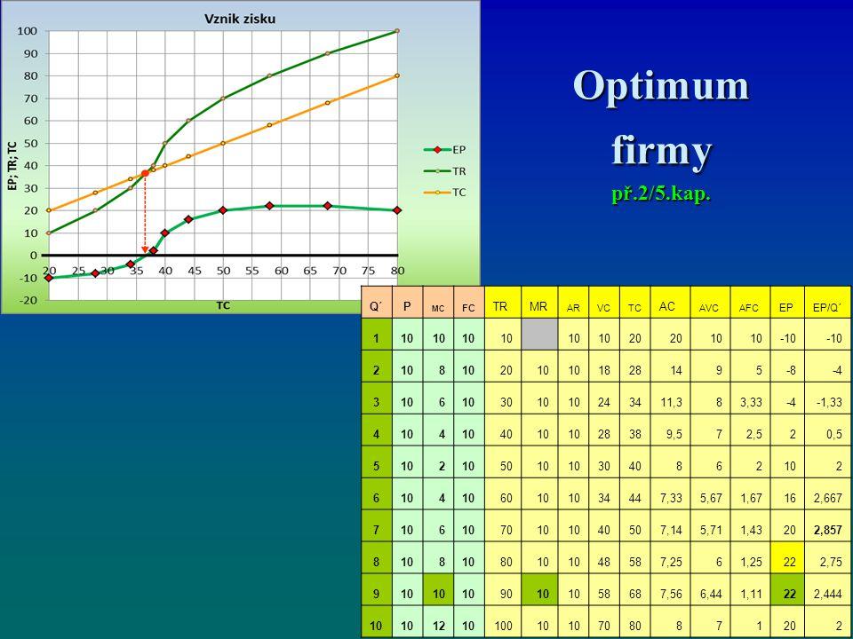 Optimum firmy př.2/5.kap. Q´ P TR MR AC 1 10 20 -10 2 8 18 28 14 9 5