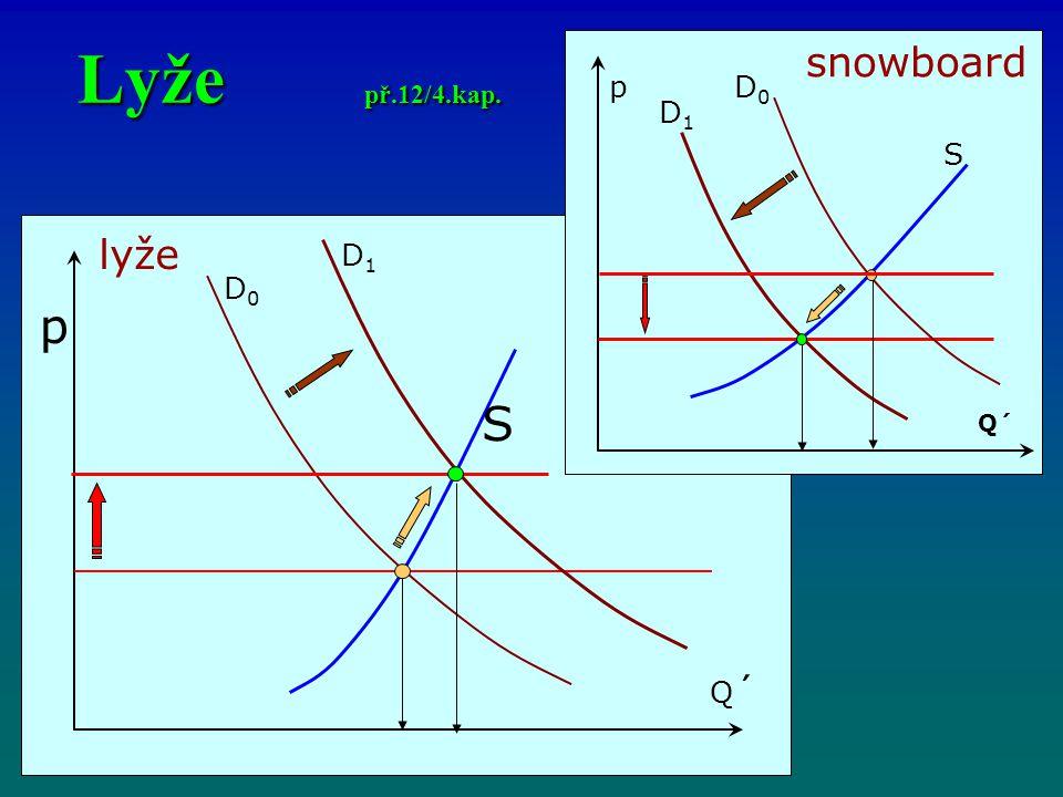 Lyže př.12/4.kap. snowboard p D0 D1 S lyže D1 D0 p S Q´ Q´