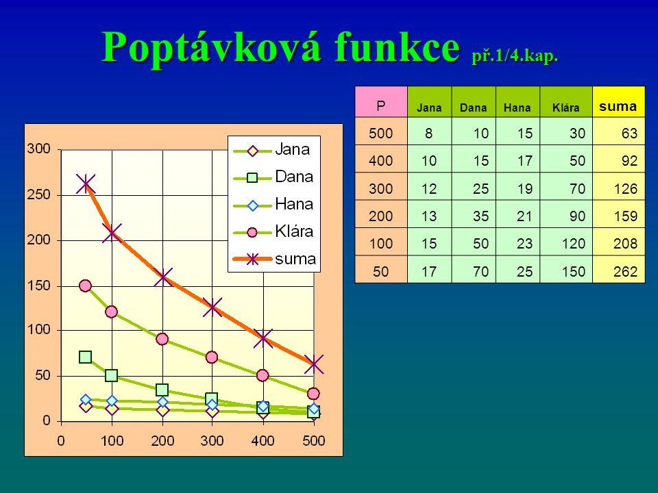 Poptávková funkce př.1/4.kap.