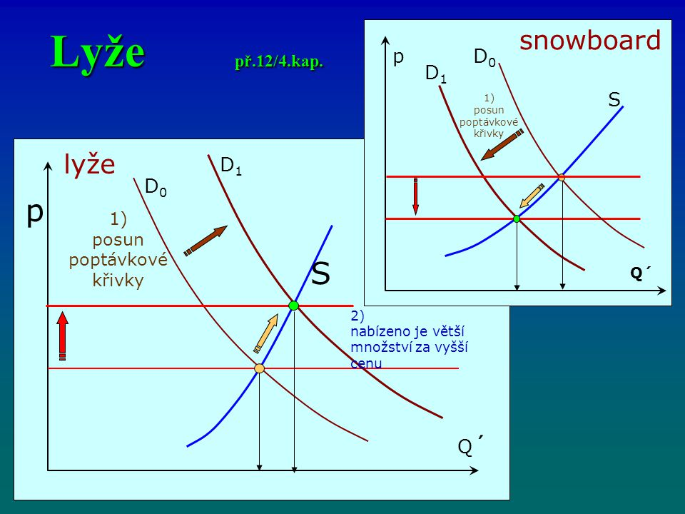 Lyže př.12/4.kap. p S snowboard lyže p D0 D1 S D1 D0 Q´ 1)