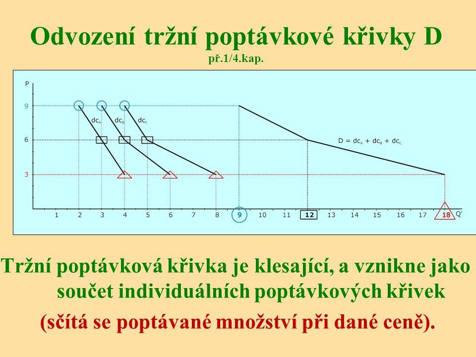 Odvození tržní poptávkové křivky D př.1/4.kap.