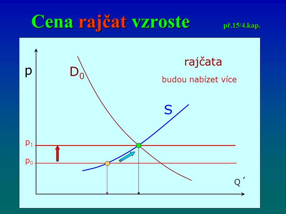 Cena rajčat vzroste př.15/4.kap.