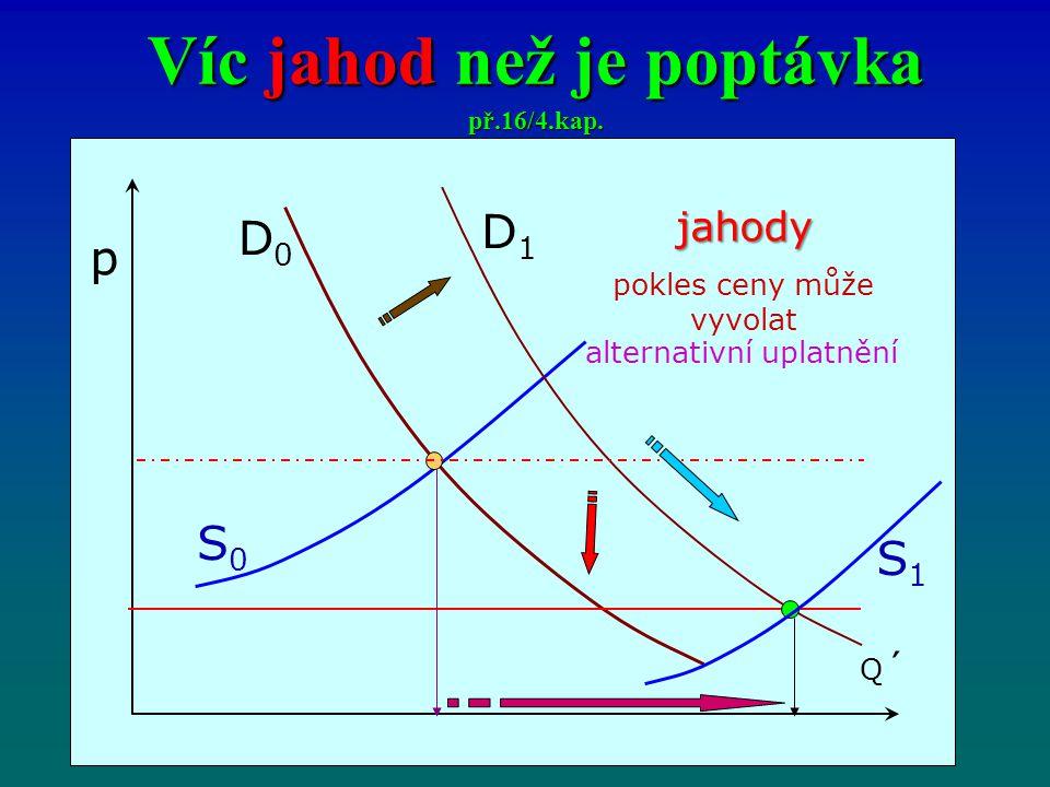 Víc jahod než je poptávka př.16/4.kap.