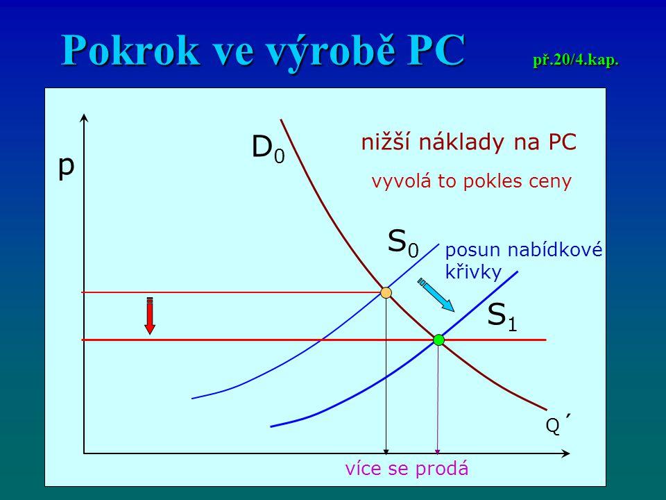 Pokrok ve výrobě PC př.20/4.kap.