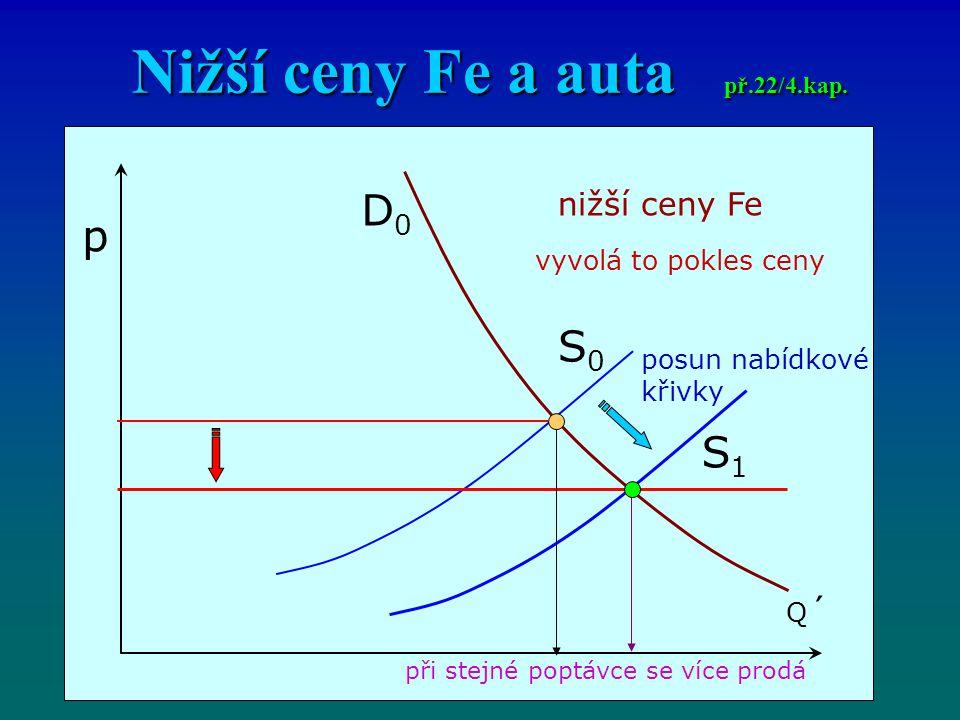 Nižší ceny Fe a auta př.22/4.kap.