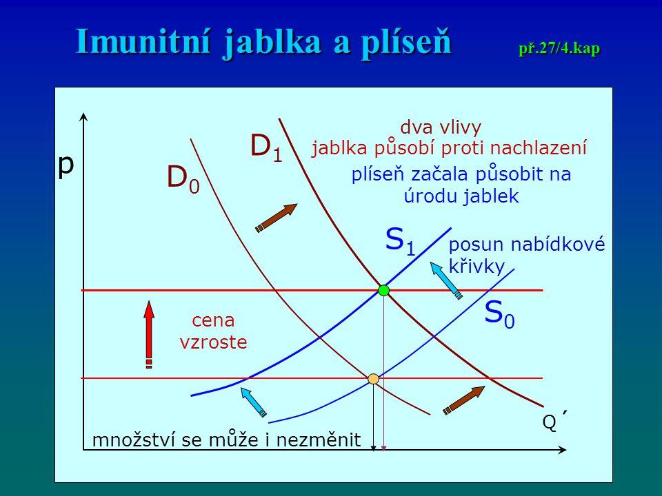 Imunitní jablka a plíseň př.27/4.kap