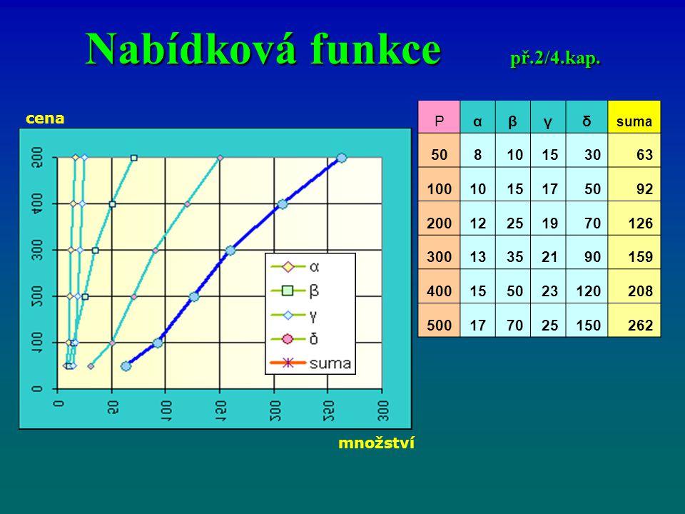 Nabídková funkce př.2/4.kap.