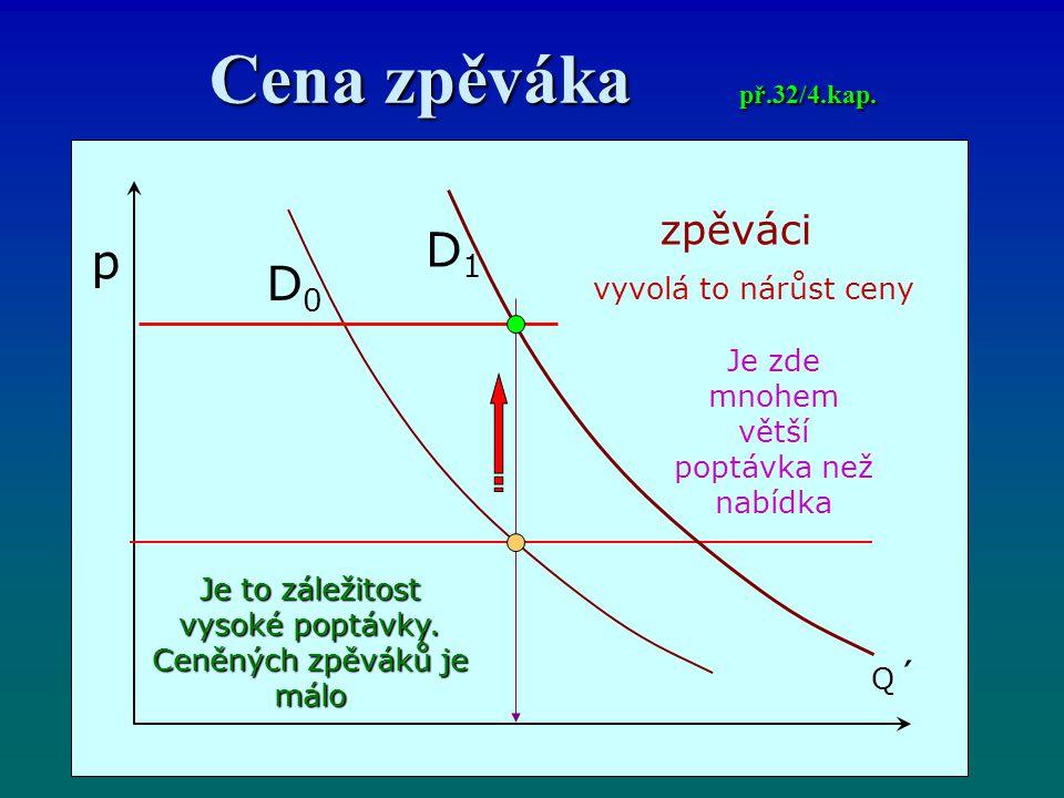 Cena zpěváka př.32/4.kap. D1 p D0 zpěváci vyvolá to nárůst ceny