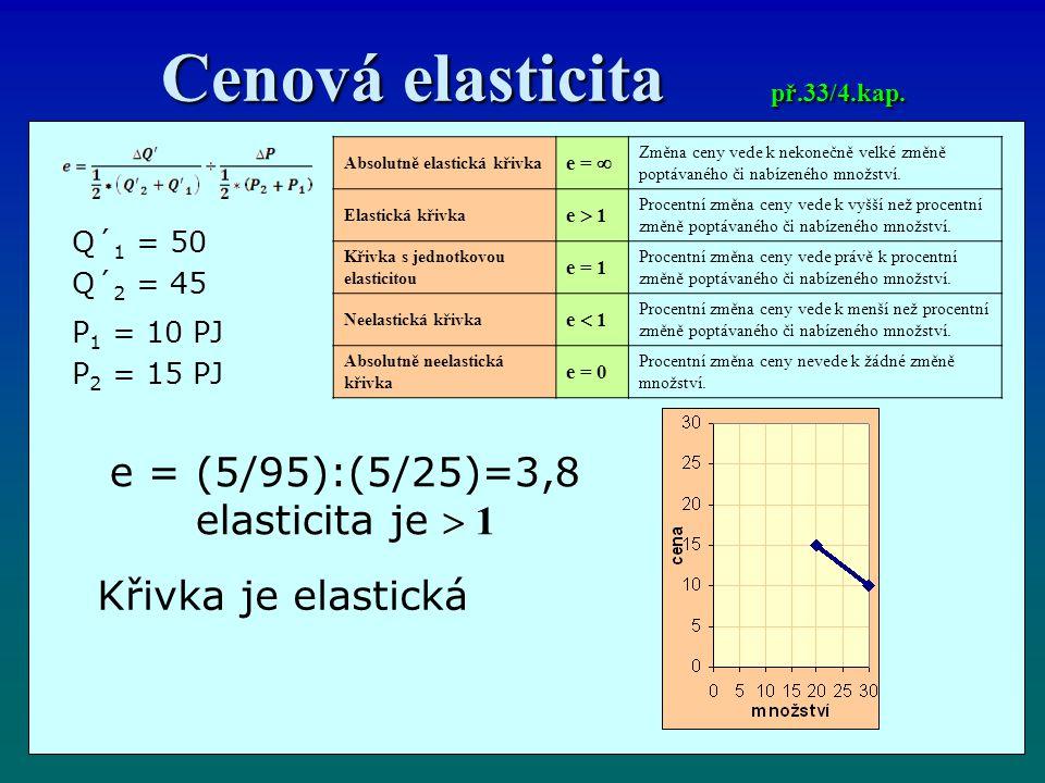 Cenová elasticita př.33/4.kap.