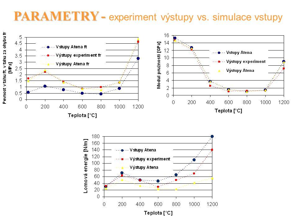 PARAMETRY - experiment výstupy vs. simulace vstupy