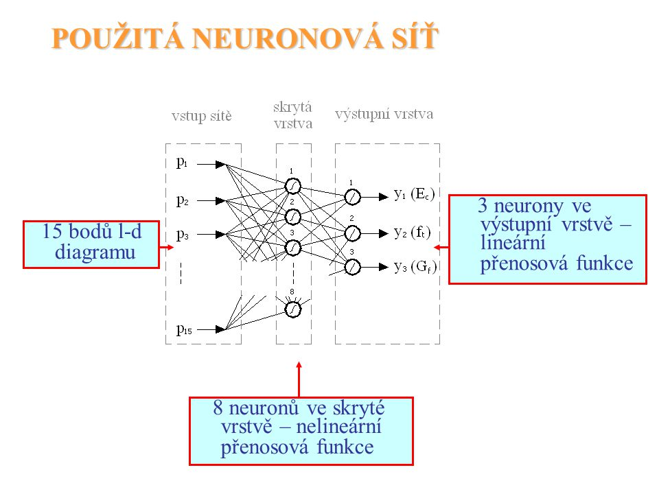 POUŽITÁ NEURONOVÁ SÍŤ 3 neurony ve výstupní vrstvě – lineární přenosová funkce. 15 bodů l-d diagramu.