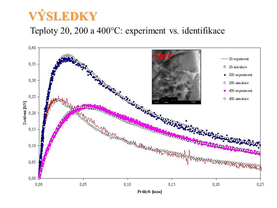 VÝSLEDKY Teploty 20, 200 a 400°C: experiment vs. identifikace 20°C