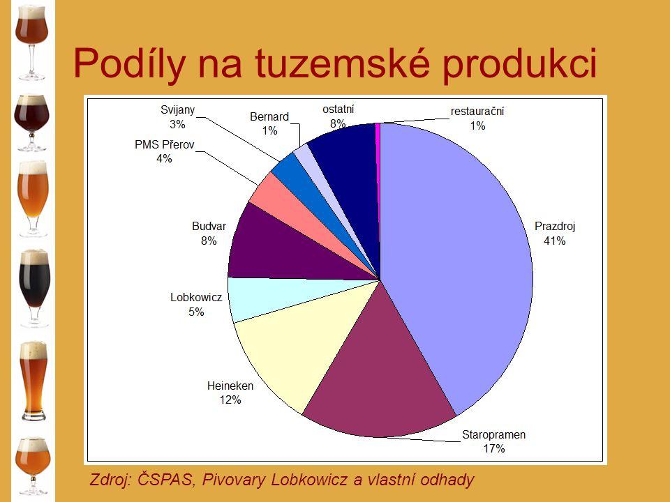 Podíly na tuzemské produkci