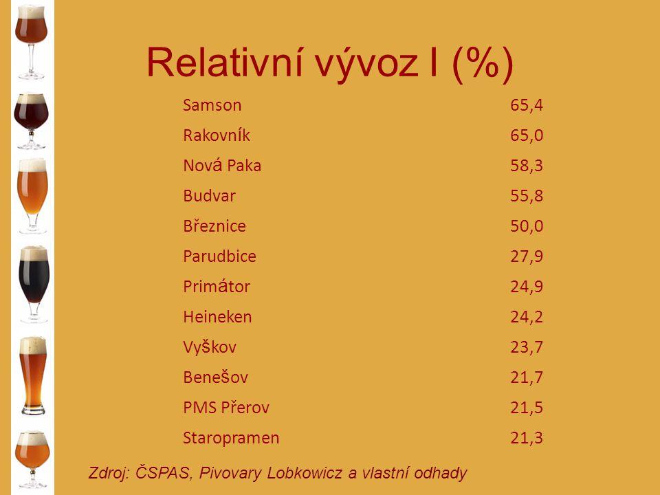 Relativní vývoz I (%) Samson 65,4 Rakovník 65,0 Nová Paka 58,3 Budvar