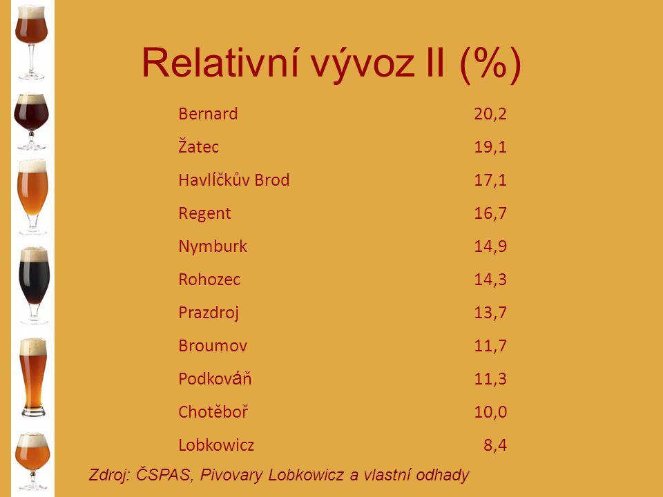 Relativní vývoz II (%) Bernard 20,2 Žatec 19,1 Havlíčkův Brod 17,1