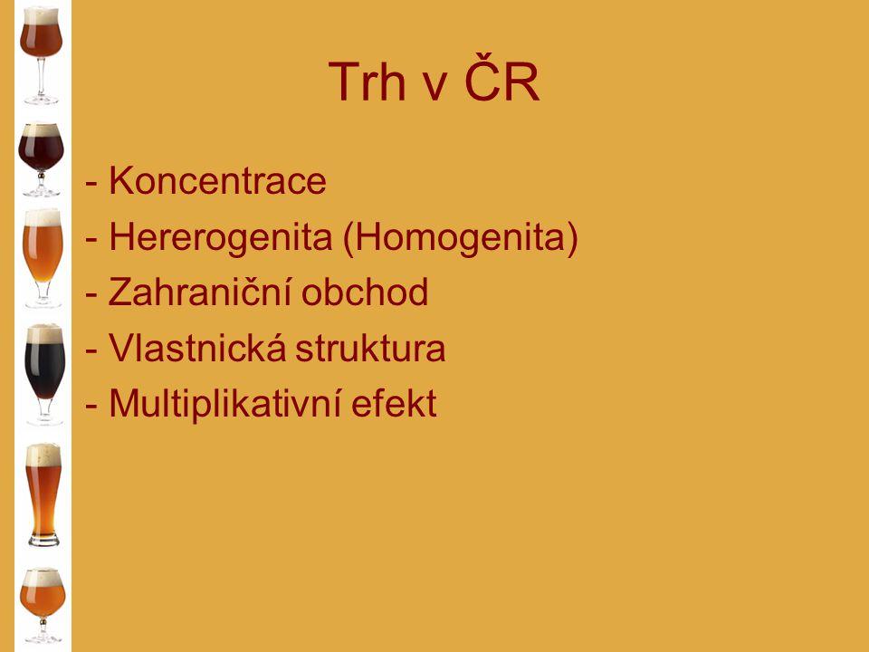 Trh v ČR - Koncentrace - Hererogenita (Homogenita) - Zahraniční obchod