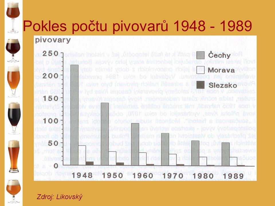 Pokles počtu pivovarů 1948 - 1989